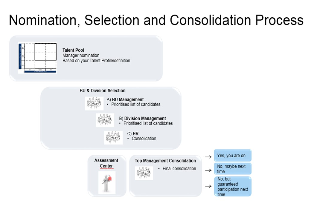 Nomination Selection and Consolidation Process