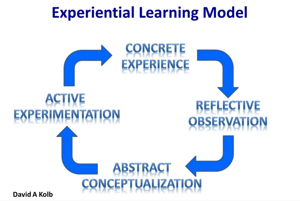 experiential learning theory gaining new knowledge What should happen is that we test out our grasp of new knowledge by using it   on some of the ideas put forward by kolb in his model of experiential learning.